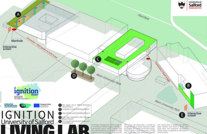 University of Salford Welcomes IGNITION Living Lab